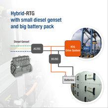Mit dem Hybrid-Batterie-System von Conductix-Wampfler lassen sich der Dieselverbrauch und Schadstoffausstoß des RTG-Krans deutlich reduzieren.